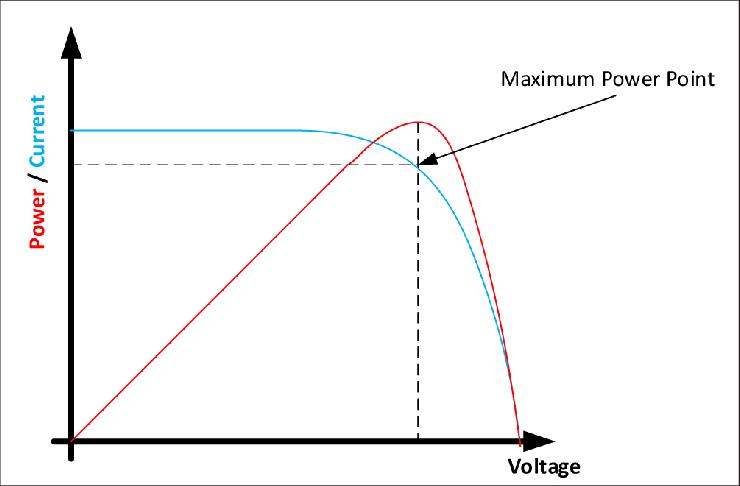MPPT solar charge controller algorithm