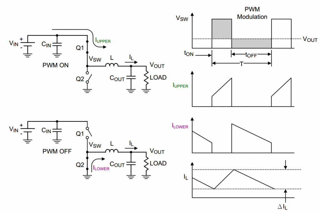 synchronous buck converter switching