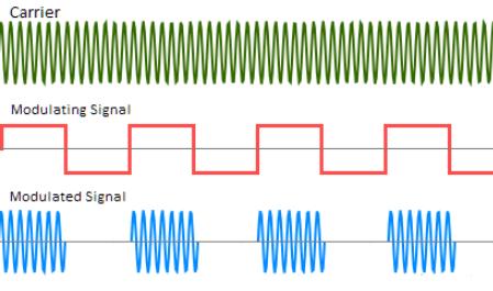 modulation.png