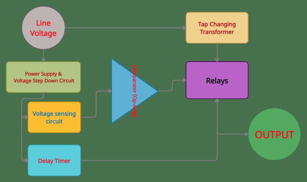 Analog voltage stabilizer block diagram