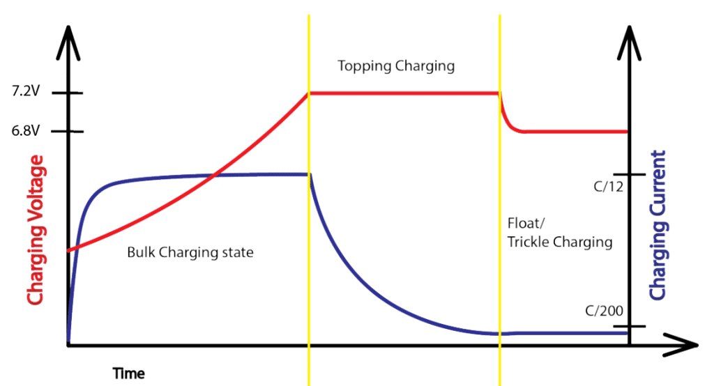 6V Lead-Acid battery charger current and voltage graph